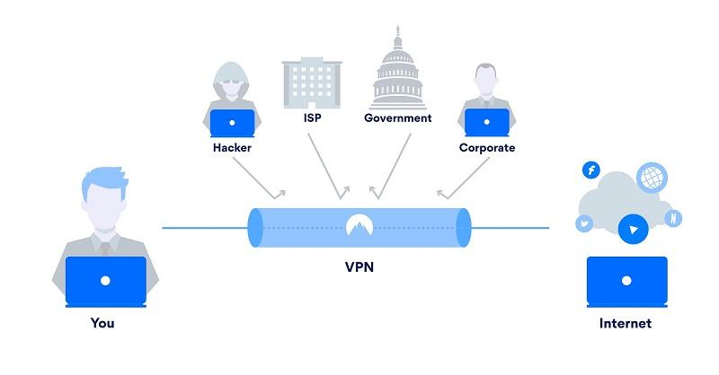 Darstellung wie VPN funktioniert